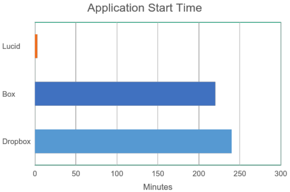 Application Start Time