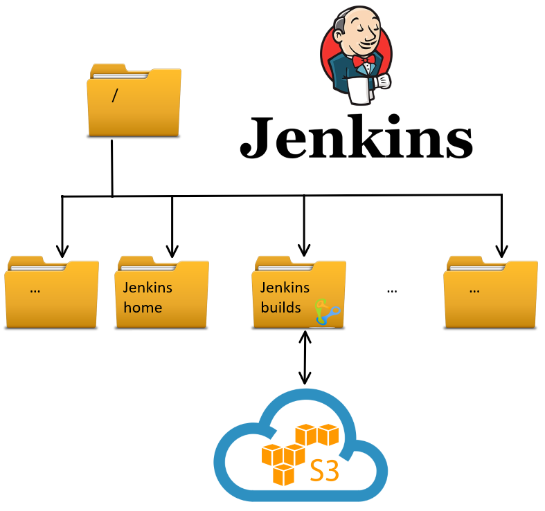 Natively writing Jenkins artifacts direct to S3